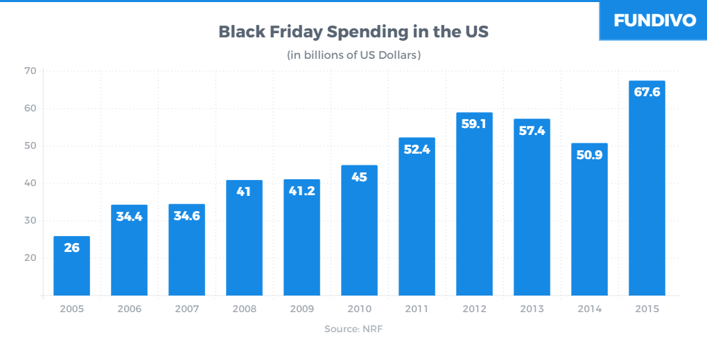 Black Friday Spending in the US | Fundivo