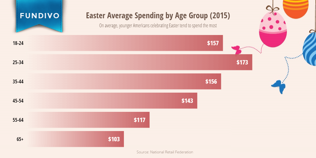 Average Easter Spending per Person in the United States (by Age Group) | Fundivo