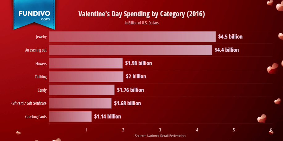 Valentines Day Spending by Category | Fundivo