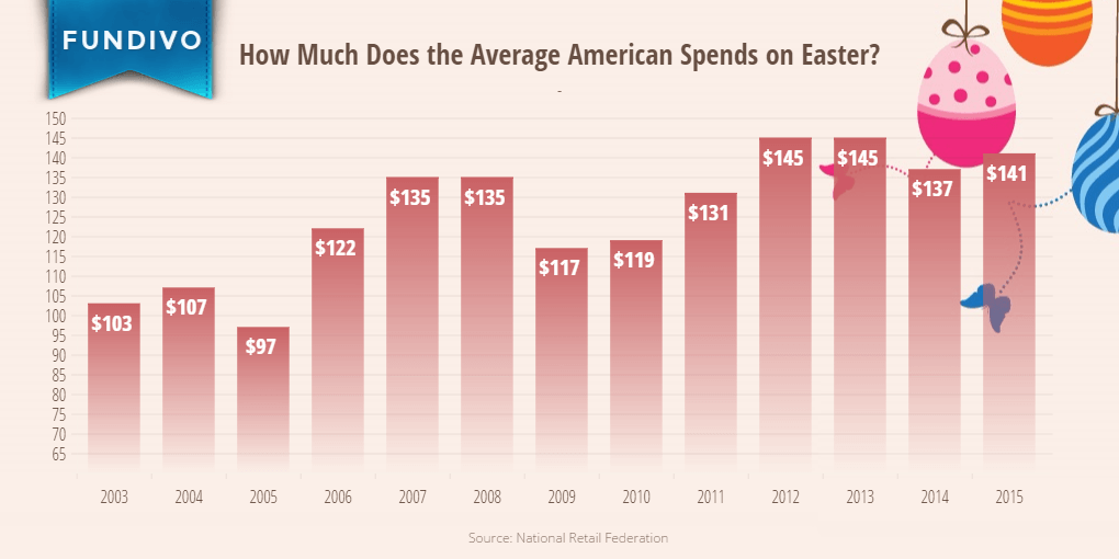 Average Easter Spending per Person in the United States | Fundivo