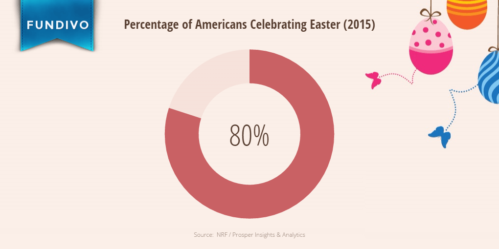 Percentage of Americans Celebrating Easter | Fundivo