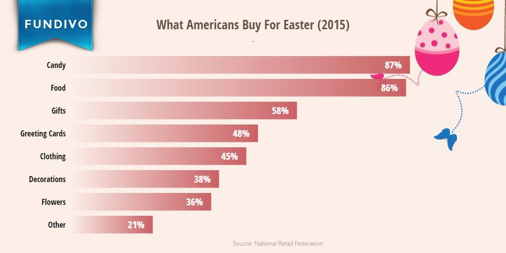 What Americans Buy for Easter | Fundivo