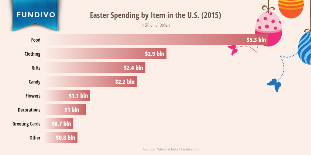 Average Easter Spending per Person in the United States (By Category) | Fundivo