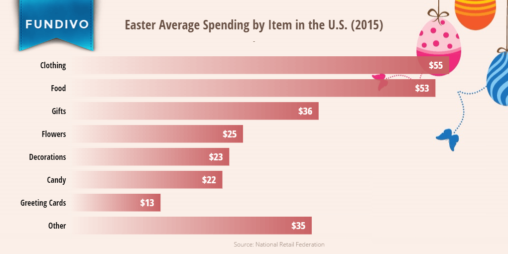 Easter Spending in the U.S. (By Category) | Fundivo