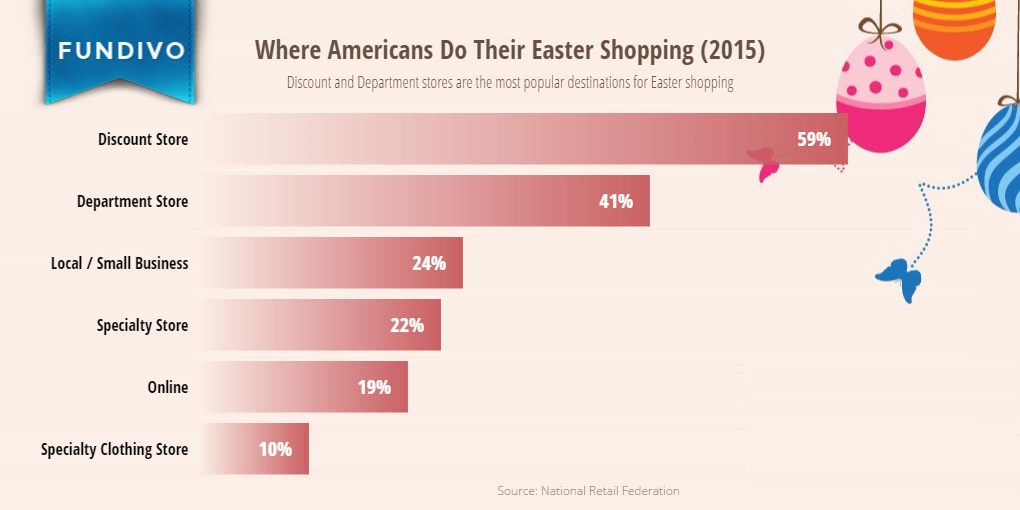 Where Americans Shop for Easter | Fundivo
