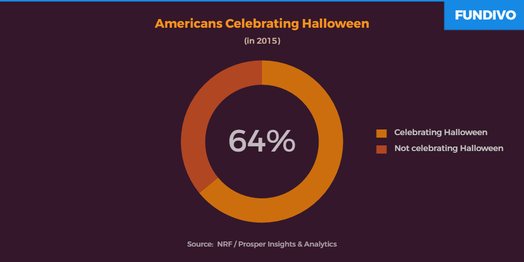 Americans Celebrating Halloween | Fundivo