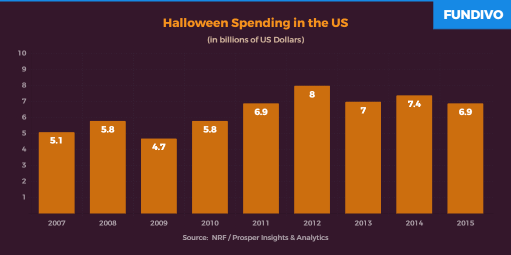 Halloween Spending in the US | Fundivo