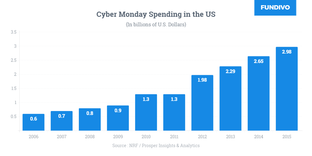 cyber-monday-sale-2017-chart-money-spending
