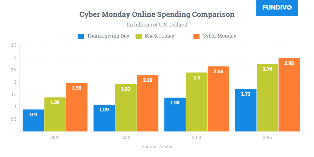 cyber-monday-sale-2017-comparison-chart-with-black-friday