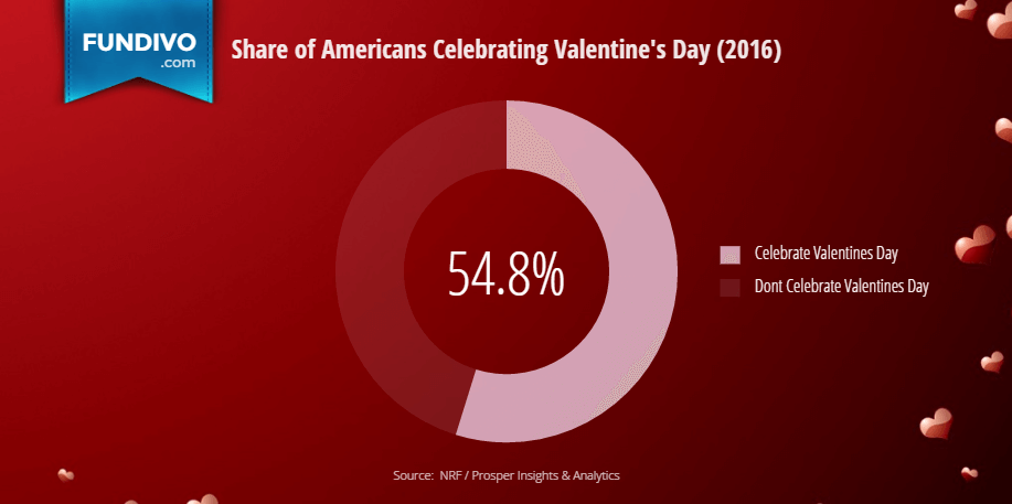 Percentage of Americans celebrating Saint Valentines Day | Fundivo