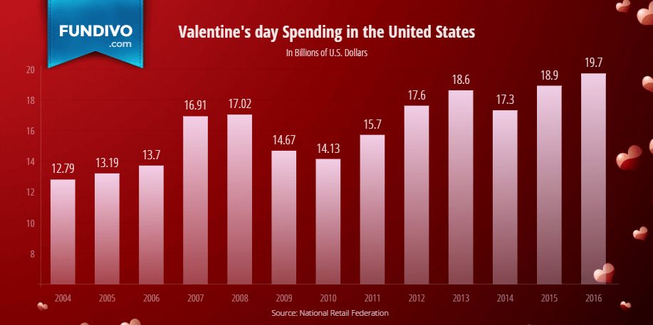 Total Saint Valentines Day Spending in the United States | Fundivo