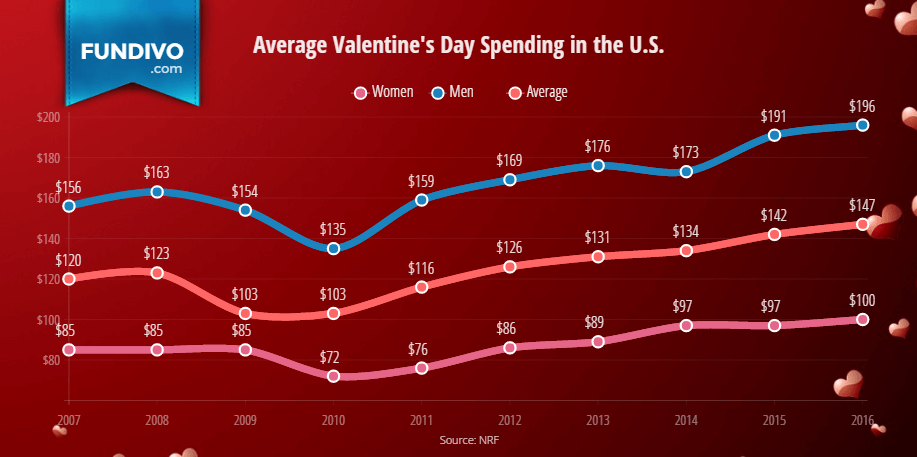 Average Saint Valentines Day Spending in the U.S. | Fundivo