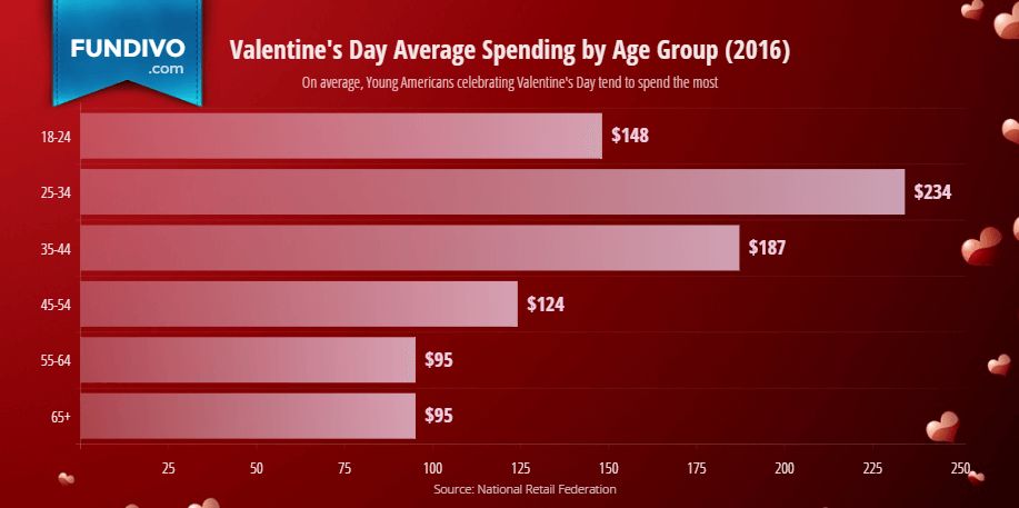 Valentines Day Average Spending by Age Group | Fundivo