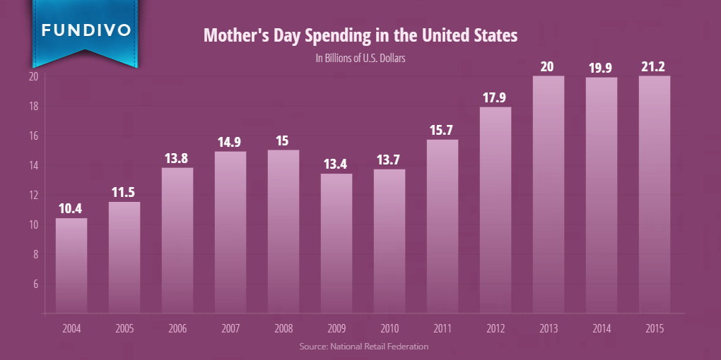 Mothers Day Spending in the United States | Fundivo